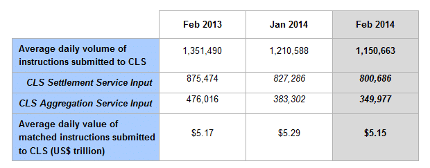 CLS February FX Volumes from Members down 2.7% from $5.29 Trillion in January
