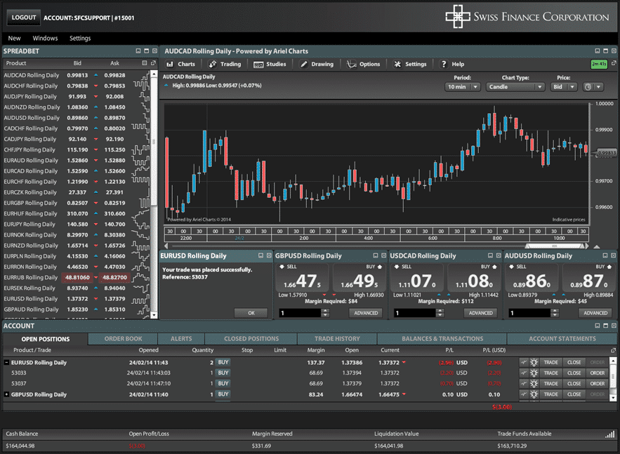Forex spreads interactive brokers