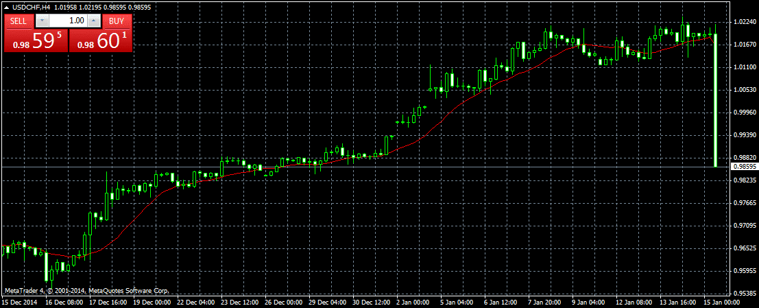 EUR/CHF Crash Leads Brokers to Halt Trading in CHF Pairs