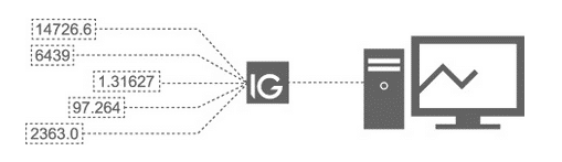 IG Opens API to Public Development, Launches IG Labs