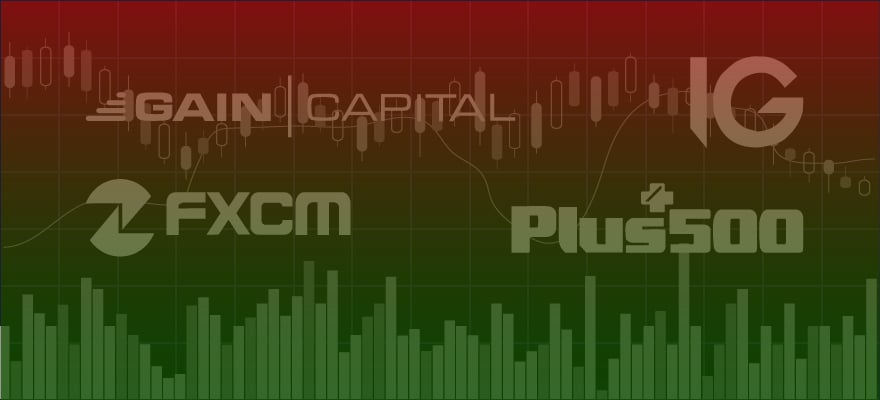 cftc, fxcm, gain capital, Interactive Brokers, oanda