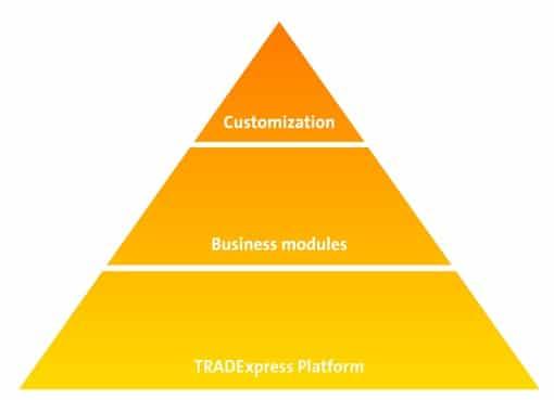 LME Enlists Cinnober for New Trade Reporting Service, TRADExpess Platform