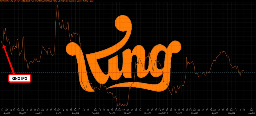 King Digital Entertainment Strong Value Despite Share Prices