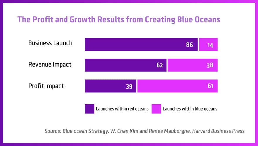 The-Profit-and-Growth-Results-from-Creating-Blue-Oceans