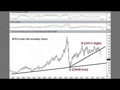 Watch Now: Cary Artac on Crude Oil and what Trend is Your Friend