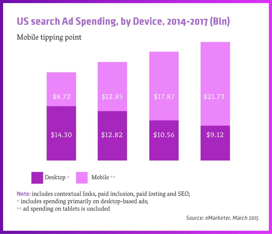 Mobile tipping point: Mobile search ad spending will exceed desktop search ad spending for the first time in 2015.