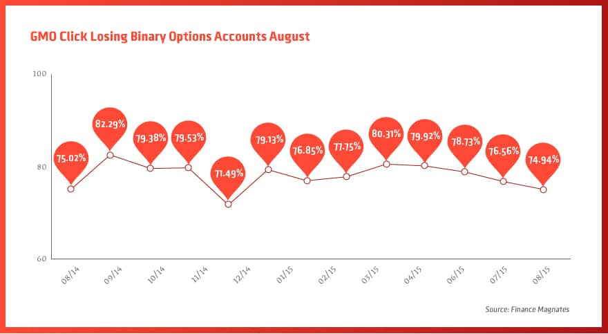 GMO-Click-Losing-Binary-Options-Accounts-August