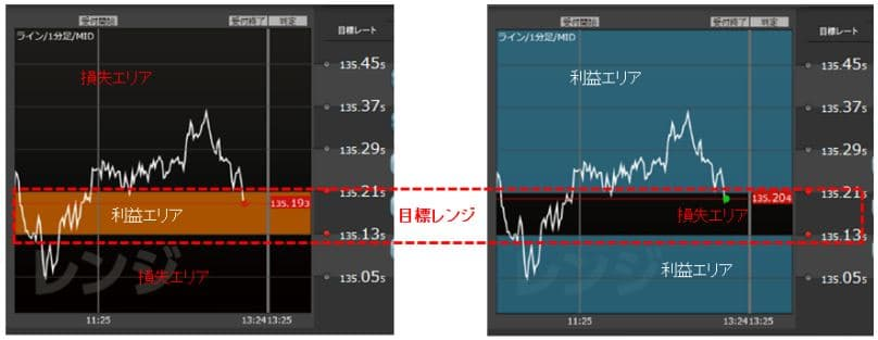 YJFX! Range Options Screenshot