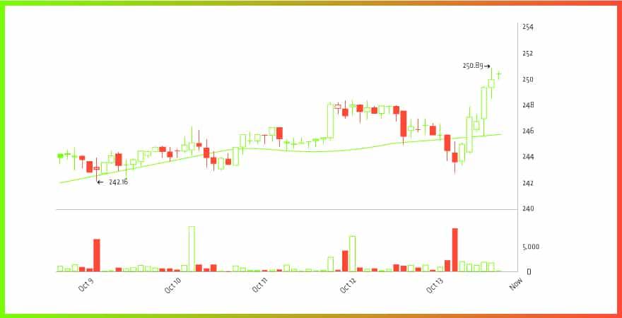 Bitcoin price, Oct 13