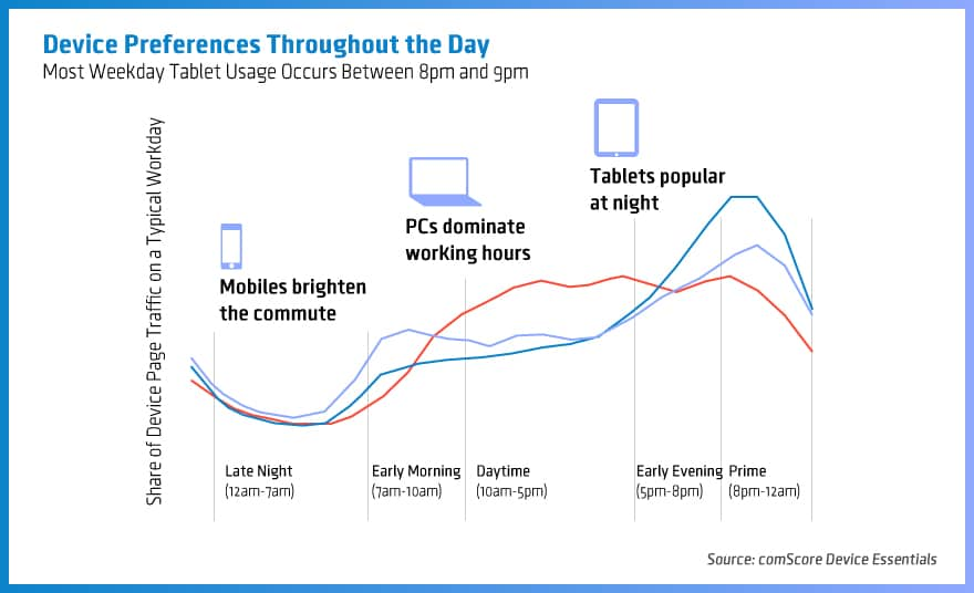 Device-Preferences-Throughout-the-Day