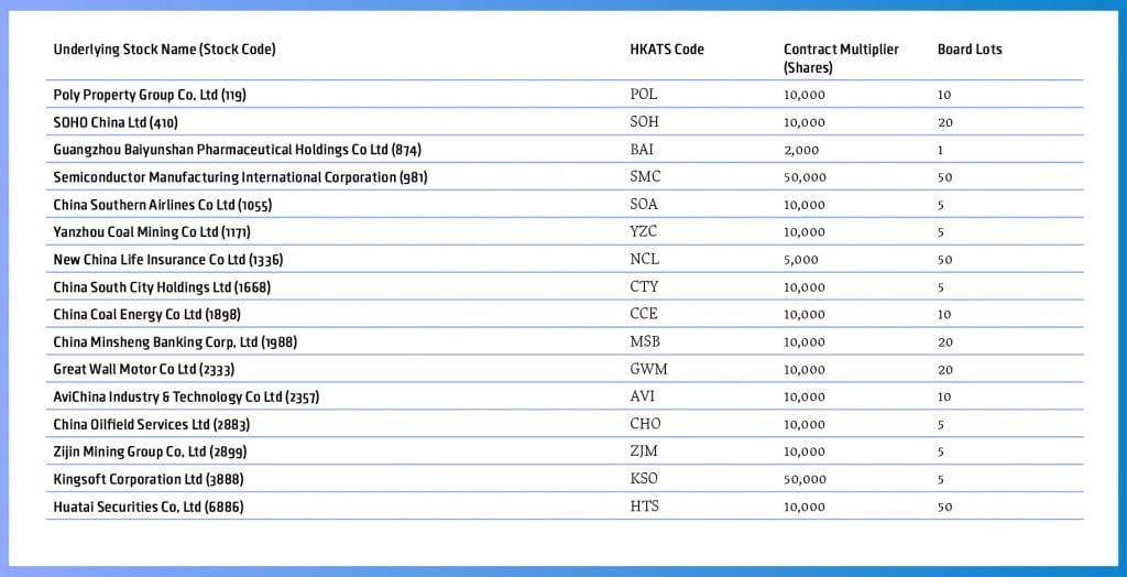 Hk stock options trading