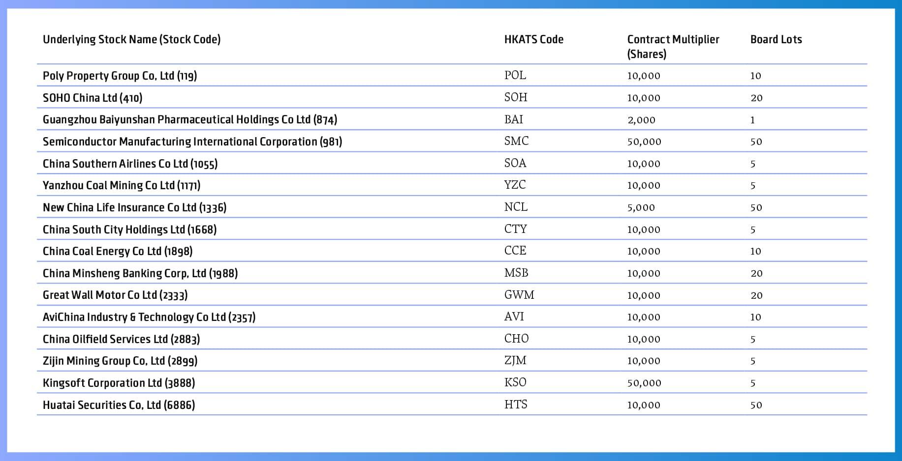 Stock options hkex