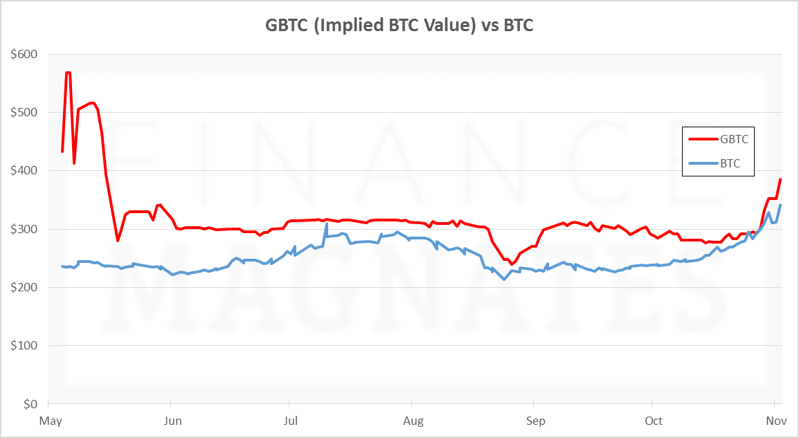 GBTC vs BTC, Nov 2