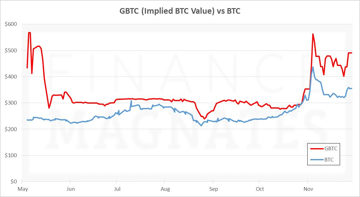 GBTC vs BTC
