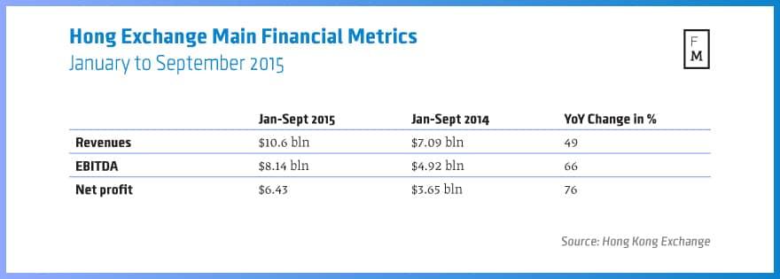 HKEx Jan-Sept 15 metrics