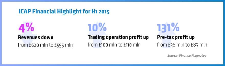 ICAP fin highlights H1 2015/16