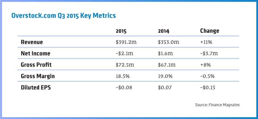 Overstock.com-Q3-2015-Key-Metrics