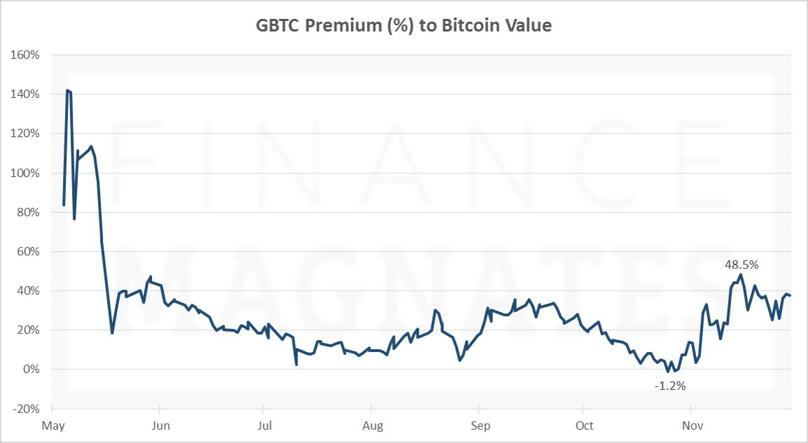 % Premium- GBTC, Nov 29