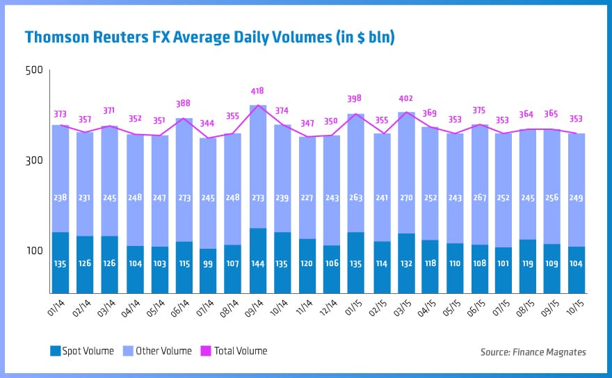 Thomson Reuters, Average Daily Volumes, FX volumes, FX trading volumes, FXall