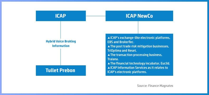 ICAP, Tullett Prebon