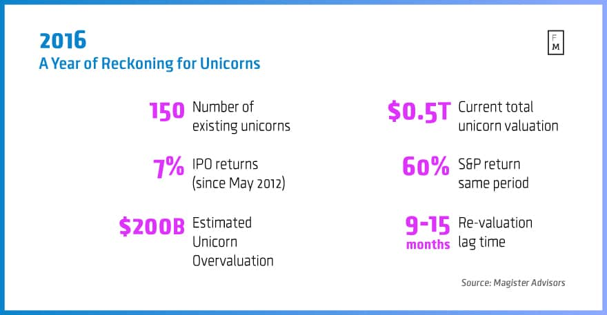 A-Year-of-Reckoning-for-Unicorns