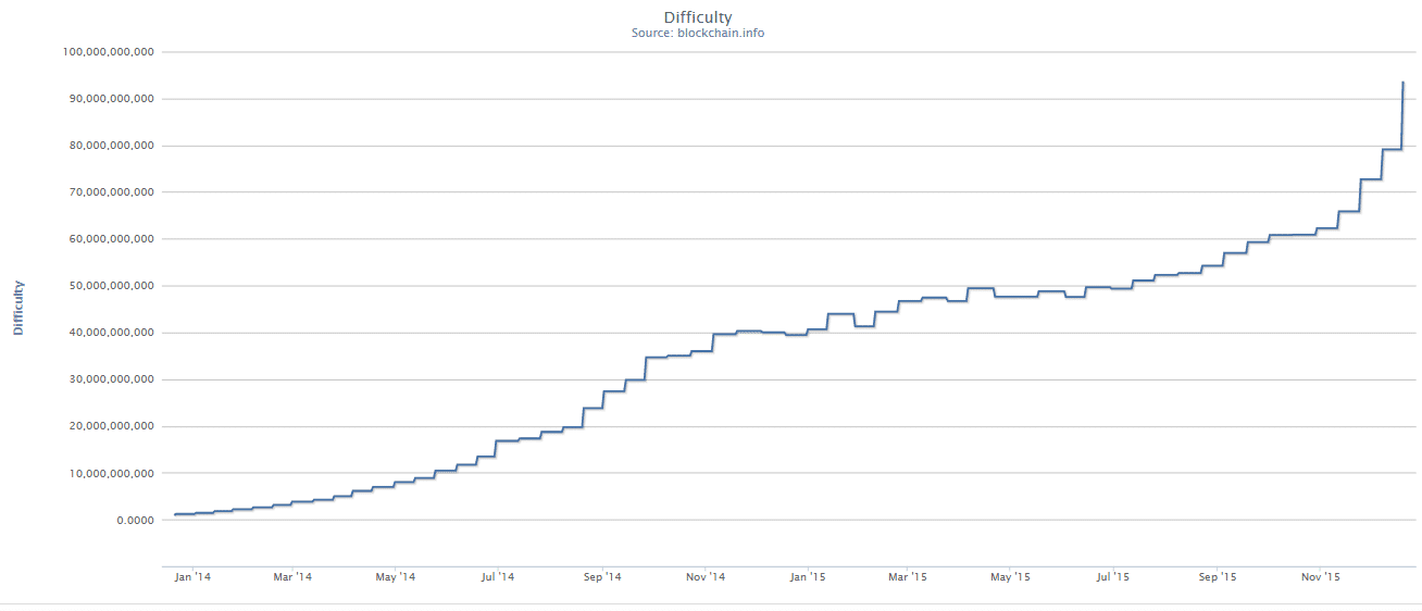 Bitcoin mining difficulty
