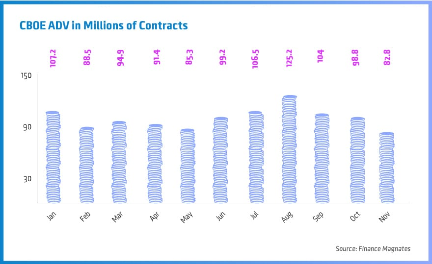 CBOE-ADV-in-Millions-of-Contracts
