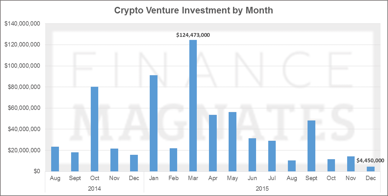 Cryptocurrency venture investment, 2015