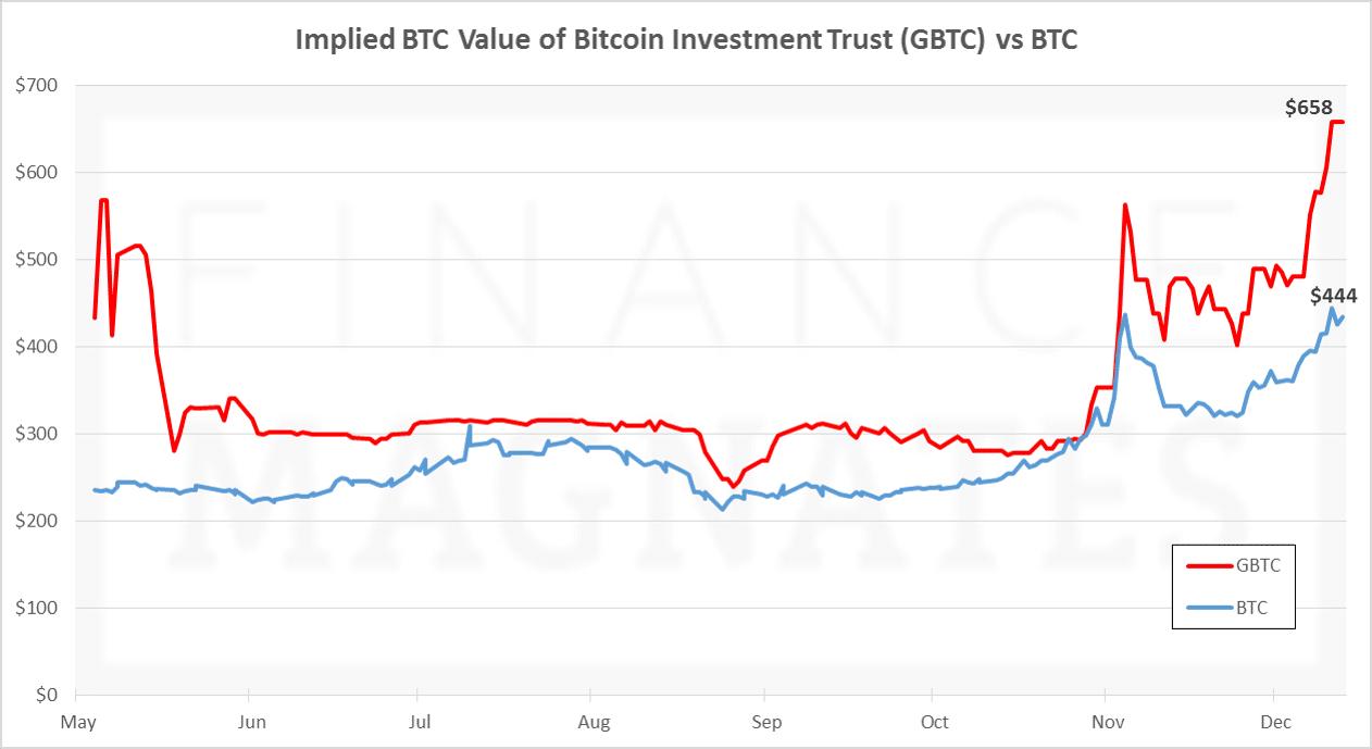 GBTC vs BTC, Dec 13