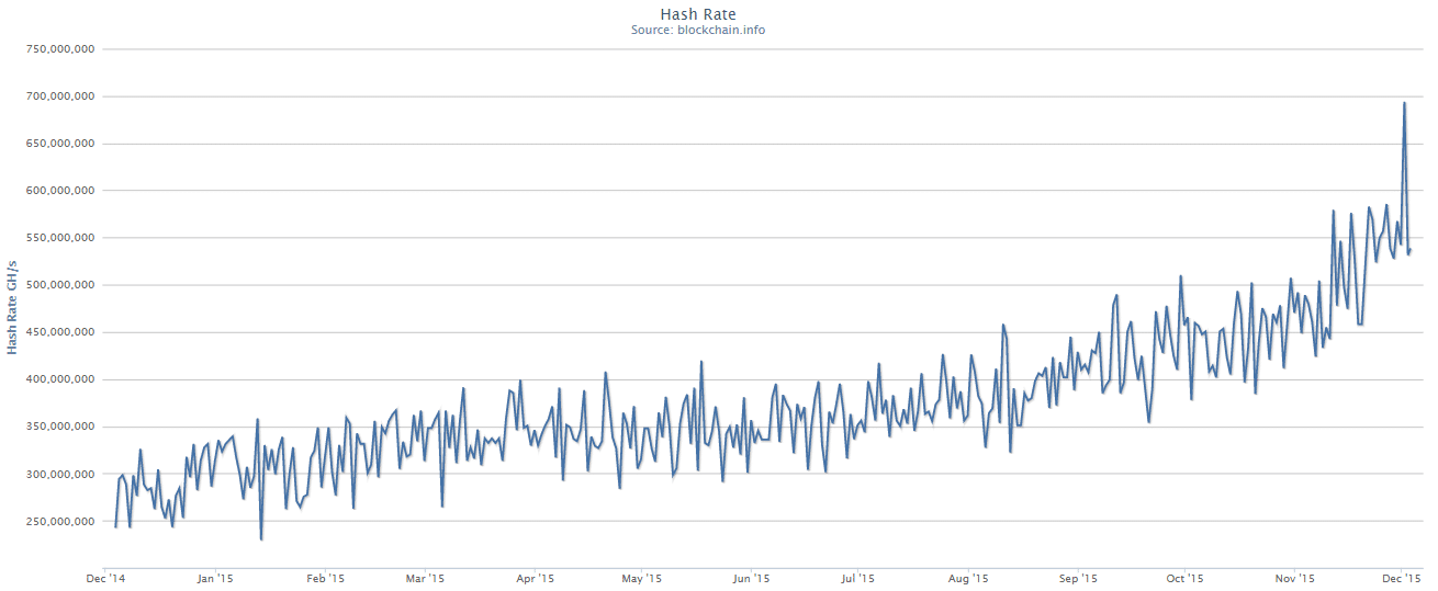 Hash rate- 1 year
