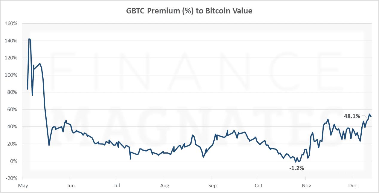 Premium of GBTC, Dec 13