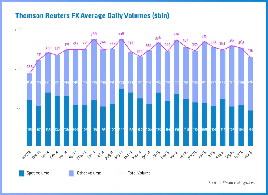 Trading volumes on Thomson Reuters venues since November 2013