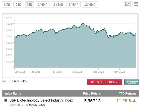 The S&P Biotech Select Industry Index has a year-to-date return of 11.26%