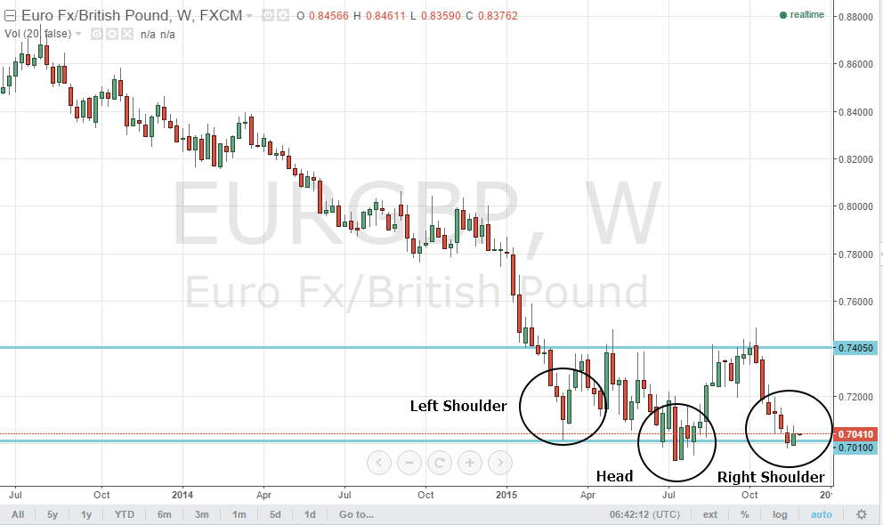 eurgbp01112015