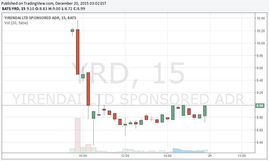 yirendai stock chart