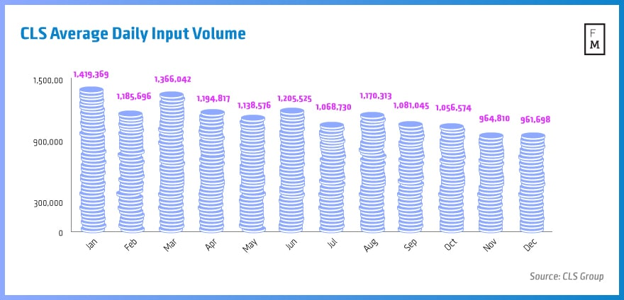 CLS-Average-Daily-Input-Volume