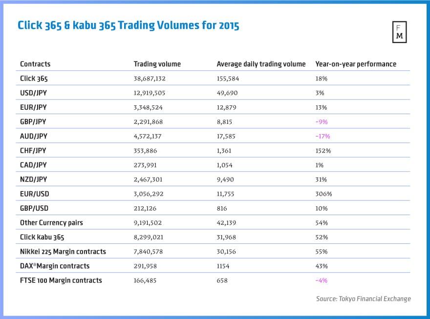 tfx, trading volumes, tokyo financial exchange