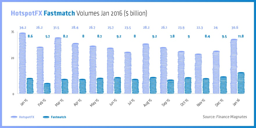 HotspotFX-Fastmatch-Volumes-Jan-2016