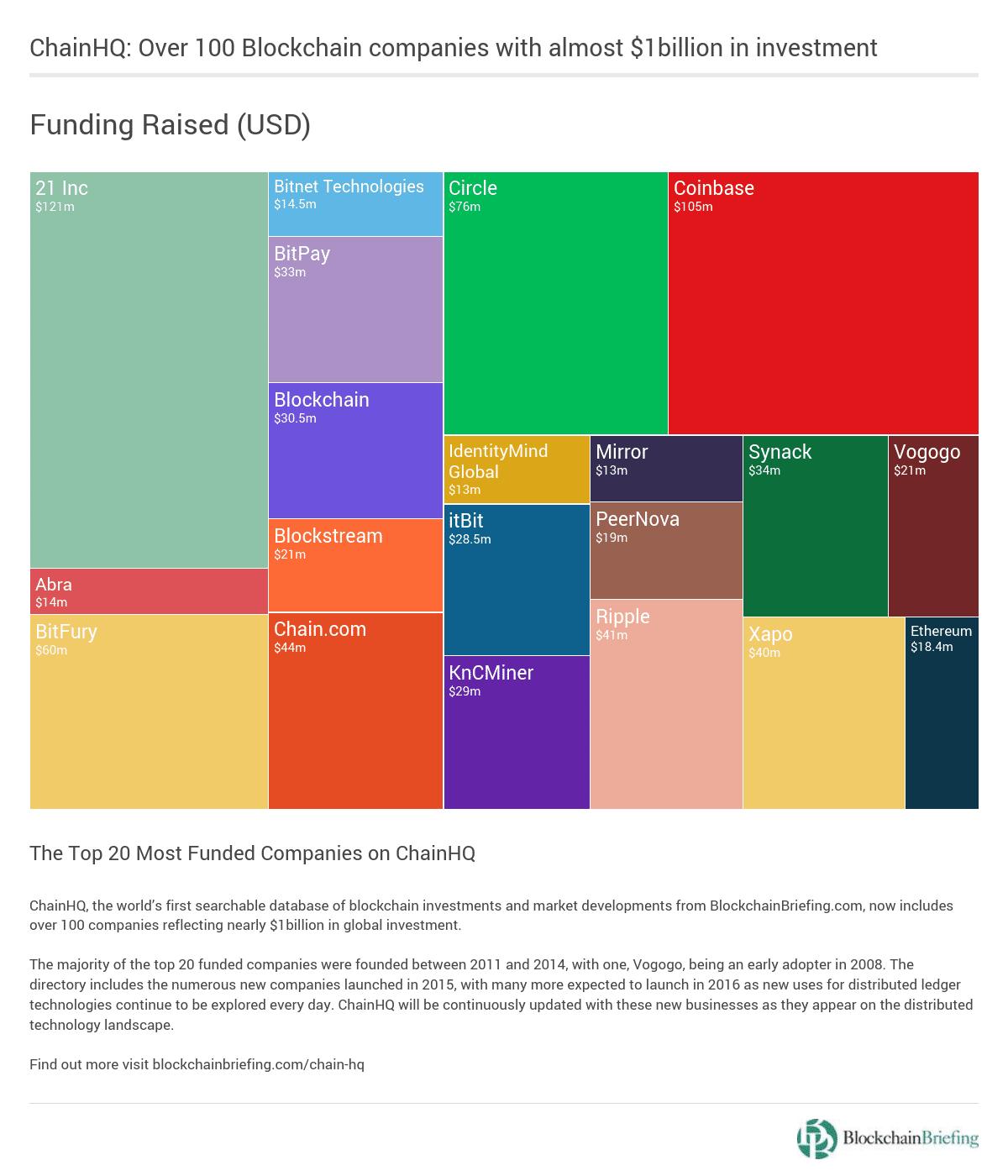 Infographic_ ChainHQ Blockchain Funding (1)