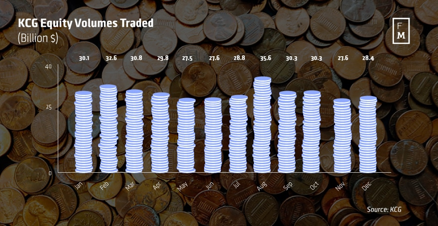 KCG-Equity-Volumes-Traded