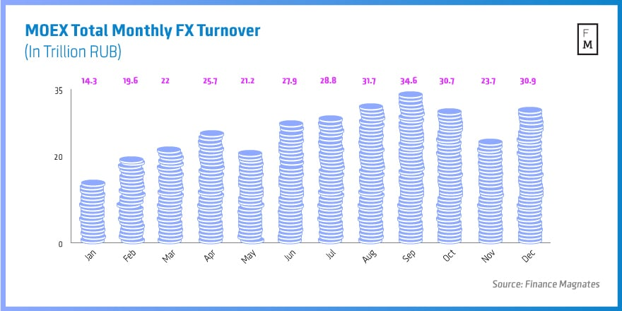 MOEX-Total-Monthly-FX-Turnover-2