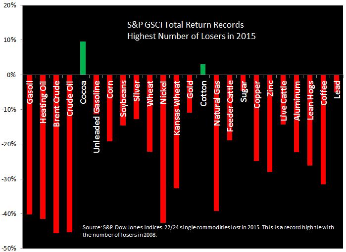 S&P image biggest losers