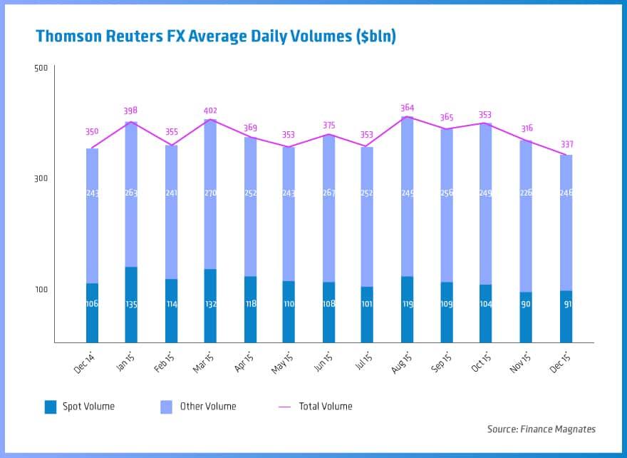 Forex average daily trading volume