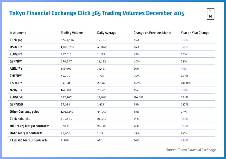 TFX, trading volumes