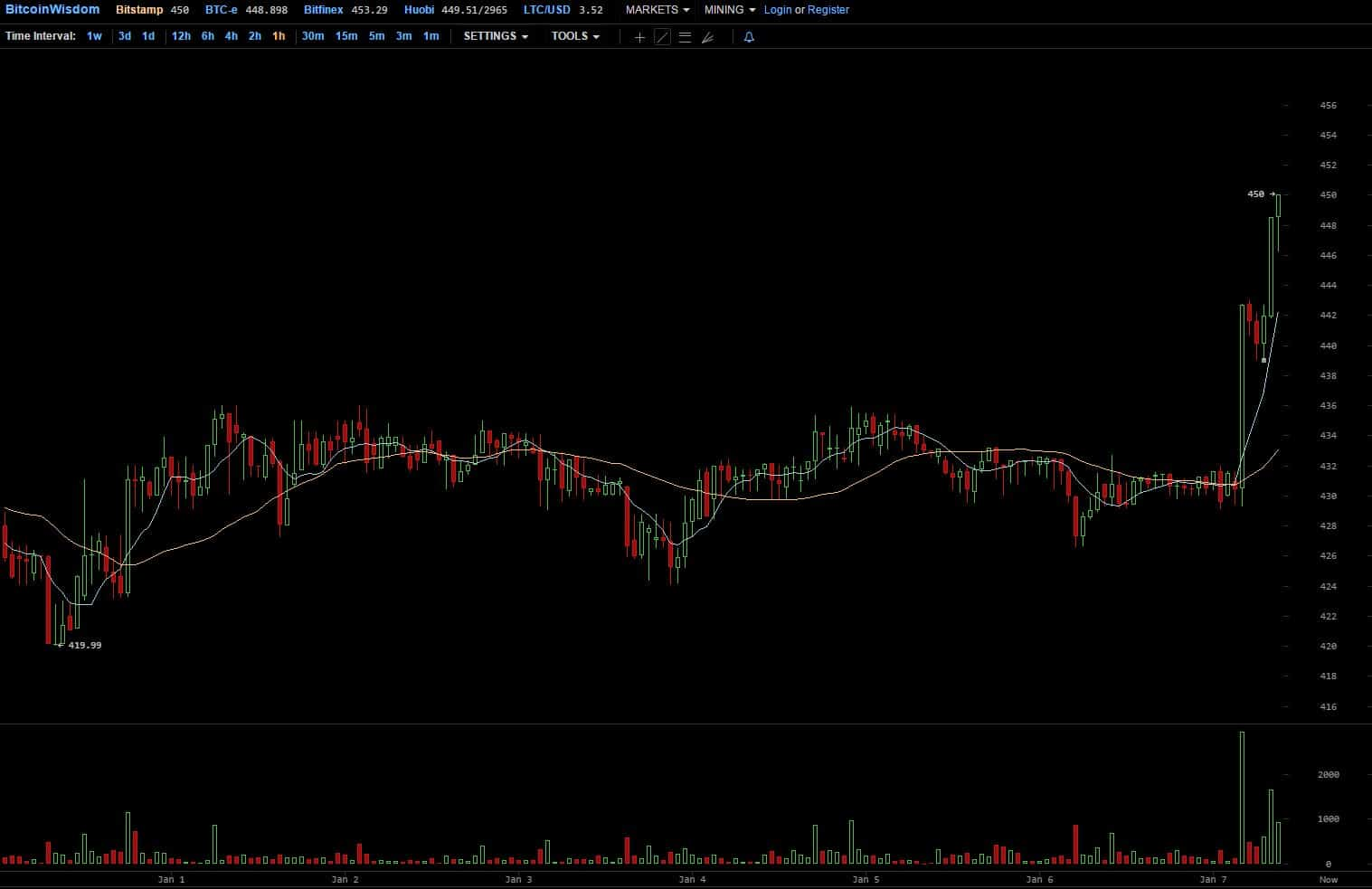 Bitcoin price, January 7. Source: Bitcoinwisdom