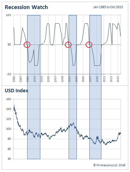 The Recession Watch measures cyclical economic activity and tends to be an early indicator for economic expansion, contraction and recession. In the three prior recessions, indicated here by a move below 50 – the make or break line – the US Dollar Index exhibits a lot of volatility, but overall finishes lower each time. Given the strength of the Dollar right now and anticipated rate cats that would come with a recession, this scenario could easily play out again.