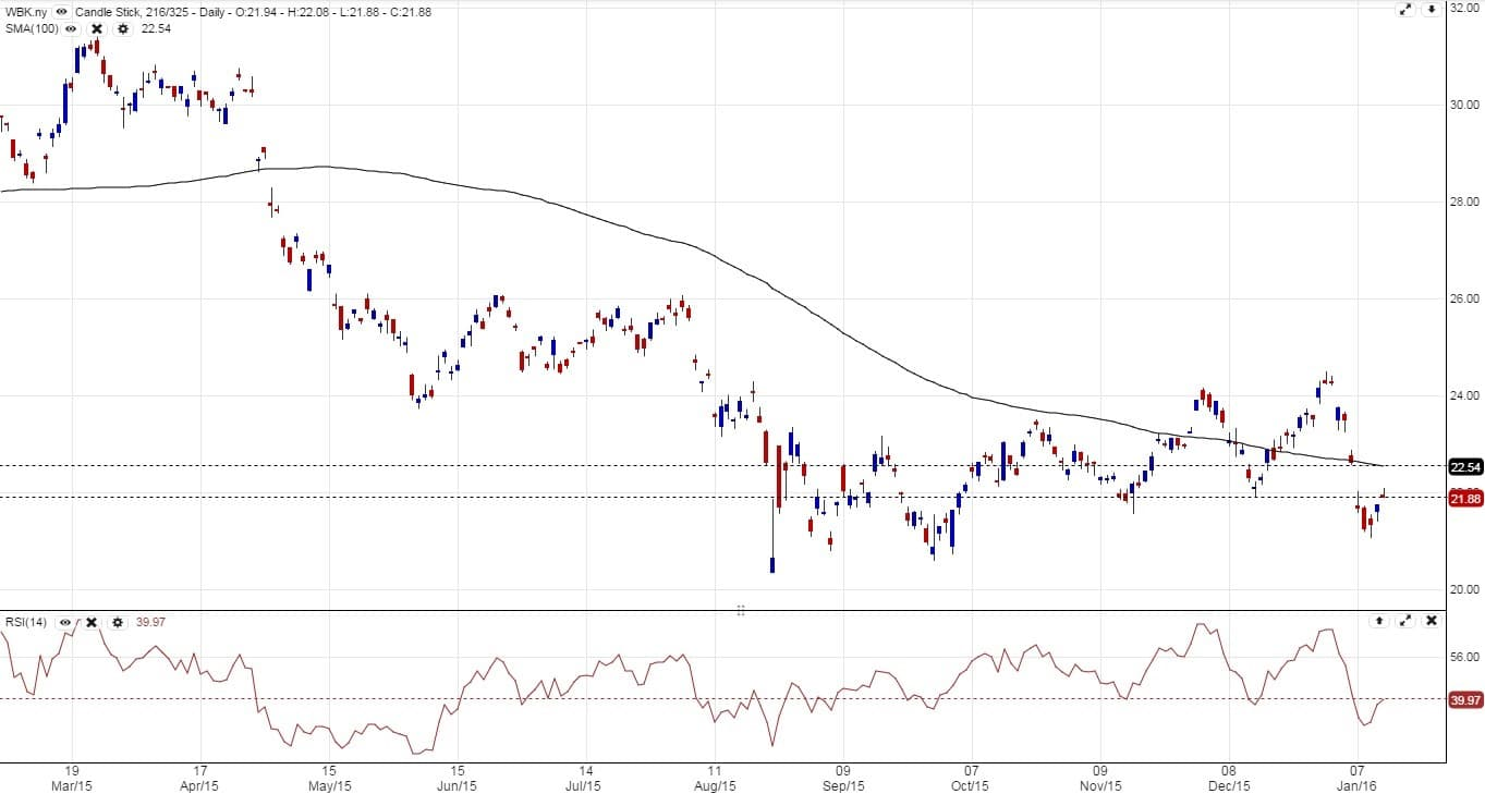 Aussie forex and finance