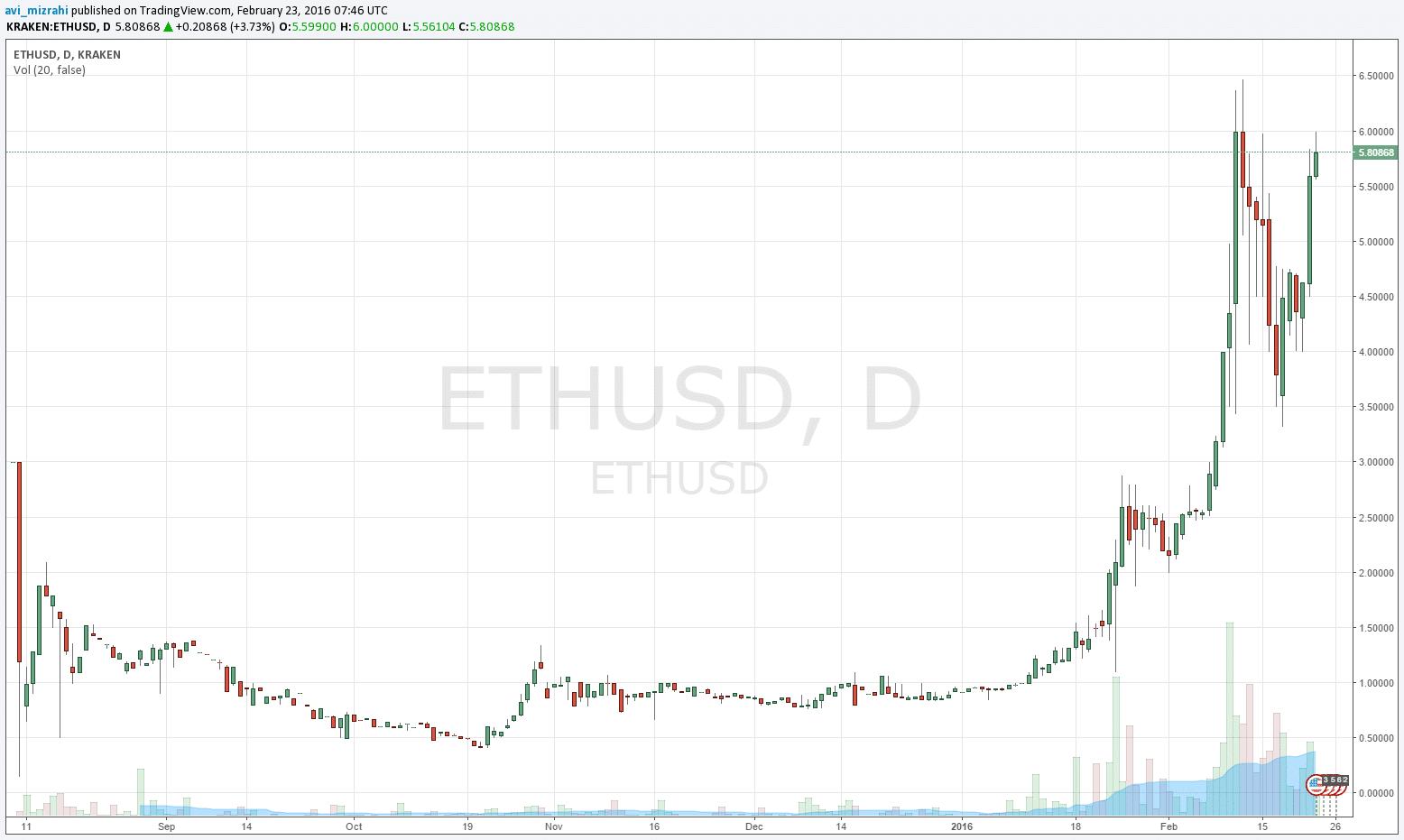 ETH23022016