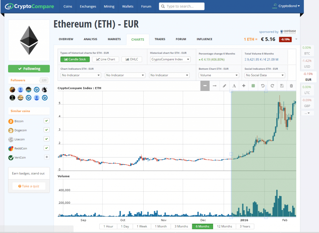 ETH-EUR Price chart 6 month showing increasing volume