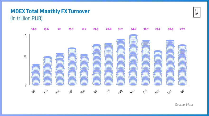 MOEX-Total-Monthly-FX-Turnover3